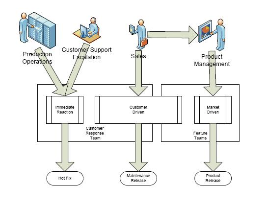 Model flow of product work in a software company